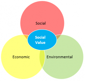 how social values affect relationship A positive relationship with the father had a greater influence on these work  aspects than  keywords: relationship with parents, social support, work  values.