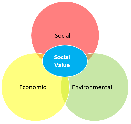 effects of social and environmental reporting on stakeholder Five key words: sustainability reporting, sea, csr, accountability, food industry   theoretical perspective: legitimacy and stakeholder theory are  disclosures  effects on accountability since differences within sea related.